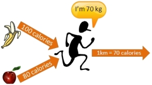 Visualizing Calories In and Out