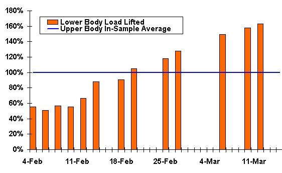 Progress with Lower Body Strengthening